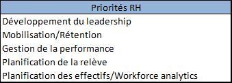 Priorités RH SHL