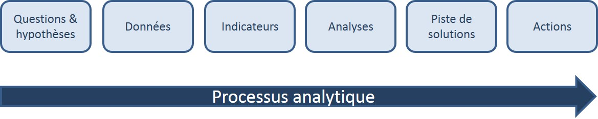 processus analytique