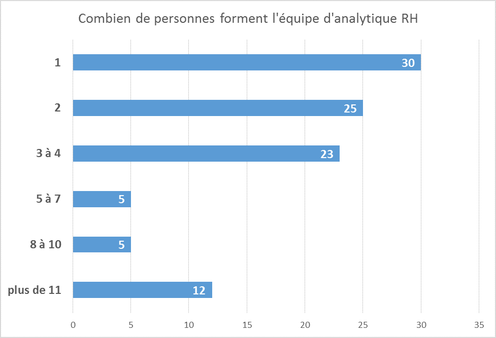 personnes-en-analytique-rh