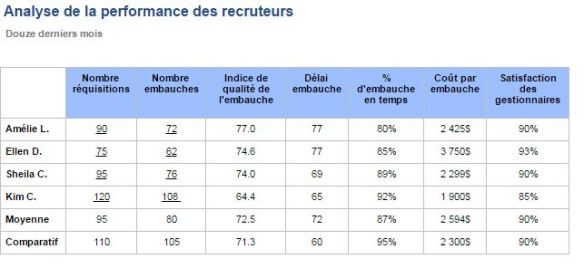 analyse de performance recruteurs 2017