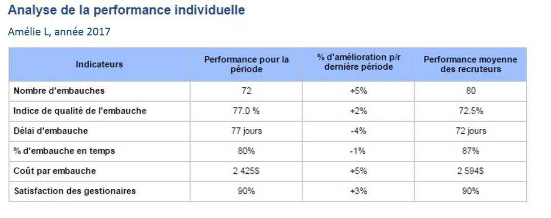 analyse performance individuelle 2017